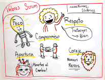 Valores en Scrum