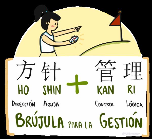 Traducción detallada de Hoshin Kanri
