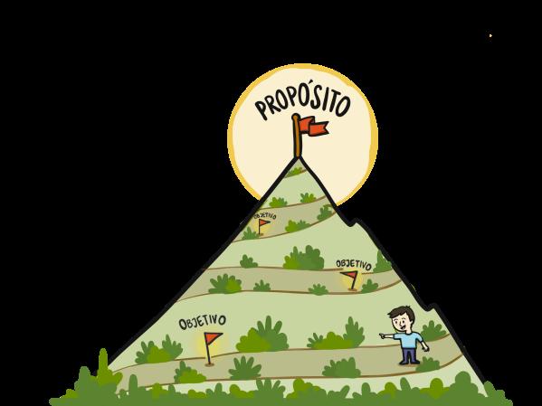 Hoshin Kanri y OKRs como metáfora de montaña cuya cima es el propósito y banderas que son objetivos cercanos